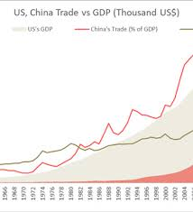 Conflict Chart Us China Trade War An Inevitable Conflict And The Impact On