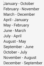 Approx Birth Month First Month Is The Month Theyre