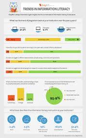 Infographics Easybib