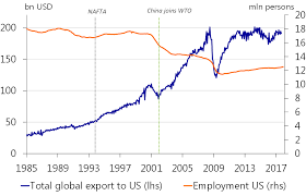 The Economic Impact Of A Partial Nafta Breakdown