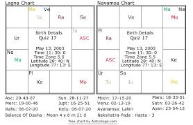 Astrology Quiz 17 What Is The Disease Of The Native By Birth