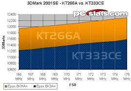 Motherboard Performance Chart Vias Kt333ce Chipset 3d Performance Problems Pcstats Com