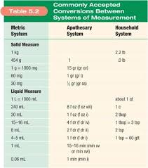 Medication Conversion Chart Conversion Chart For Nursing Drug Calculations Www