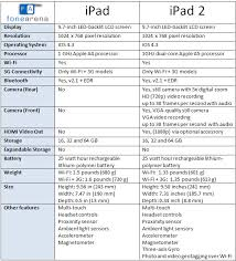 Apple Ipad Vs Ipad 2 Specs Compared