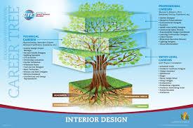 Interior Design Experience Program Interesting Decorating Ideas