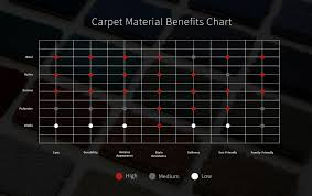 Carpet Buying Guide Carpet Buyers Guide How To Buy