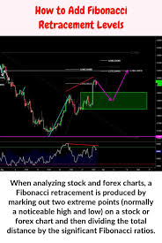 Learning Stock Charts When Analyzing Stock And Forex Charts A Fibonacci