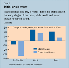 survey islamic banks more resilient to crisis