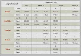 Clash Of Clans Troop Chart Clash Of Clans Laboratory