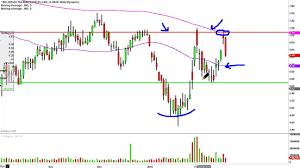 Ino Stock Chart Inovio Pharmaceuticals Ino Stock Chart Technical Analysis For 02 18 16