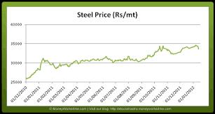 Company Shastra Tata Steel Ltd Investment Shastra