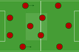 breaking down the  most popular formations in world football    the     is quickly emerging as one of the most dynamic and effective formations in world football