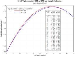 22 Rifle Velocity Chart 22 Long Rifle Barrel Tuner Analysis Fea Dynamic Analysis