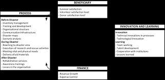 balanced form figure 2 the expression of humanitarian aid logistics in the form
