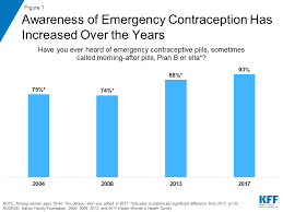 Using Plan B With Birth Control Pills Emergency Contraception The Henry J Kaiser Family Foundation