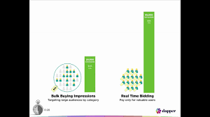 What Is Real Time Bidding In 30 Seconds