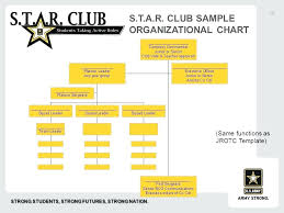 T Chart Template Inspiration Military Organization Chart Template Free Templates For Resumes