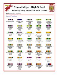 Army Ribbon Chart 2017 Ribbon And Award Charts Mount Miguel High School Army Jrotc