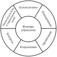 Организация как функция управления курсовая работа организация как функция управления курсовая работа