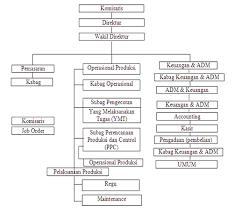 Pelaksanaan penelitian adalah serangkaian kegiatan dalam teknik pengumpulan data, pengolahan, penganalisisan, dan penafsiran data yang dikembangkan dalam hasil penelitian/temuan. Contoh Laporan Prakerin Jurusan Teknik Mesin Lengkap Cyanidelabs