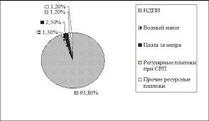 Реферат Налогообложение недропользования теория практика  В свою очередь основная часть поступлений самого НДПИ обеспечивается за счет налогообложения добычи углеводородов нефти и газа
