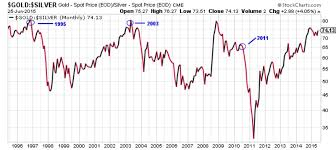 Silver Price Chart 20 Years Silver Outlook Silver Prices Soared 420 The Last Time This