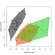 Venn Diagram Matlab Representing Scatter Plot Data In A Venn Diagramatic Way Stack
