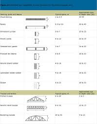 Load Bearing Chart For Lumber Structural Design The Canadian Wood Council Cwc The