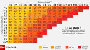 Heat Index Chart Sports Heat Index Why Humidity Makes It Feel Hotter Than The