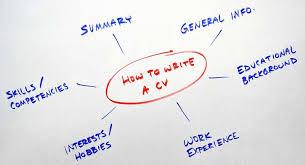 How To Write A Winning Cv Free Cv Template Knowvit