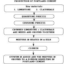 Concrete: Scientific Principles