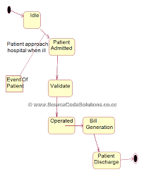 State Chart Diagram Online State Chart Diagram For Online Hospital Management System