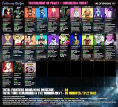 Dbs Elimination Chart Tournament Of Power Statistics Charts Ken Xyro