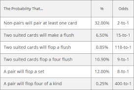 Poker Hand Odds Chart Poker Math And Probability Pokerology Com