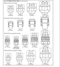 Thread Size Chart Ac Hose Fitting Thread Size Chart Global Parts