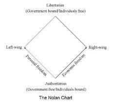 Talk Nolan Chart Wikipedia