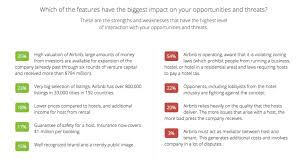 airbnb swot analysis airbnb swot analysis relevance of the features