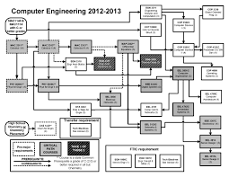 Mechanical Engineering Lsu Flow Chart