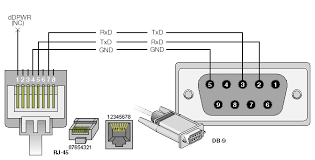 device adapter configuration example the image below shows the appropriate pinout for the cable feel to change the gender of the db9 connector to fit the client computer you are