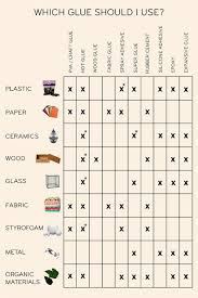 Adhesive Compatibility Chart Glue Compatibility Chart Craft Supplies Crafts Diy