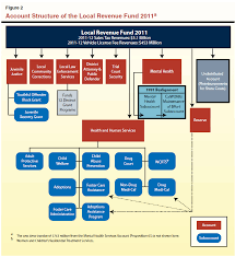 California Legislative Process Chart The 2012 13 Budget The 2011 Realignment Of Adult Offenders