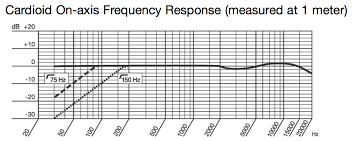 Akg C414 B Uls Frequency Response Chart Microphone Specification Research