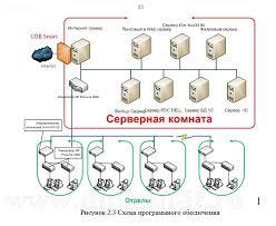 Купить диплом по защите информации на предприятии Разработка программной системы защиты информации на производственном предприятии Работа подготовлена и защищена в 2013 году в