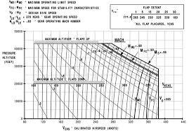 Altitude Conversion Chart For Running How Does Maximum Speed Vary With Altitude Aviation Stack