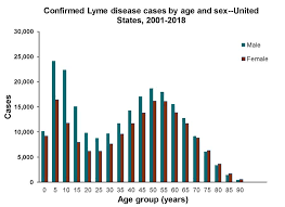 Lyme Disease Chart Lyme Disease Charts And Figures Historical Data Lyme