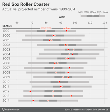 Our 47 Weirdest Charts From 2015 Fivethirtyeight Graphs