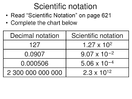 Scientific Notation Chart Significant Digits And Isotopic Abundance Ppt Download