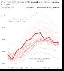 Designing A Line Chart For Seasonality Gravyanecdote