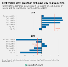 New Data Reveal How U S Economic Growth Is Divided