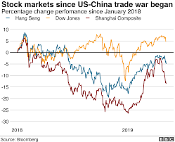 Battle Of The Charts Bloomberg Trade War Us China Trade Battle In Charts Bbc News